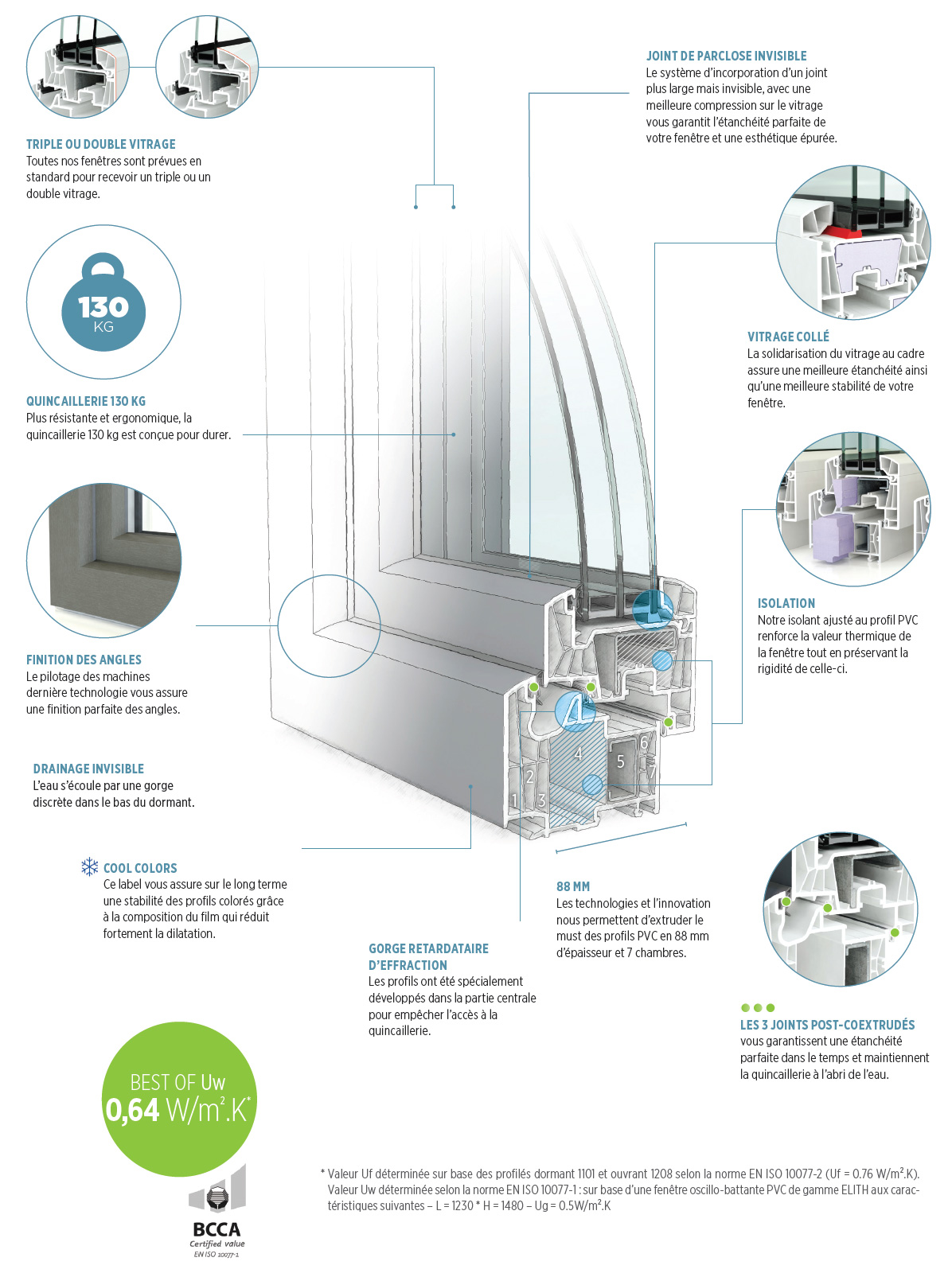 Fenêtre PVC